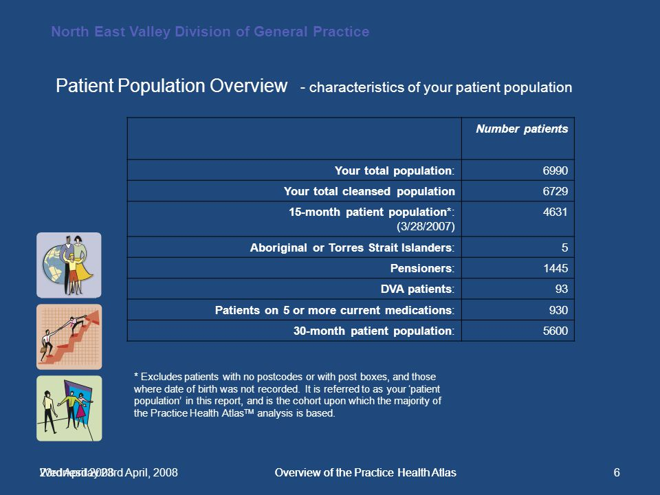 North East Valley Division of General Practice 23rd April 2008Overview of the Practice Health Atlas6Wednesday 23rd April, 2008Overview of the Practice Health Atlas Number patients Your total population:6990 Your total cleansed population6729 15-month patient population*: (3/28/2007) 4631 Aboriginal or Torres Strait Islanders:5 Pensioners:1445 DVA patients:93 Patients on 5 or more current medications:930 30-month patient population:5600 * Excludes patients with no postcodes or with post boxes, and those where date of birth was not recorded.