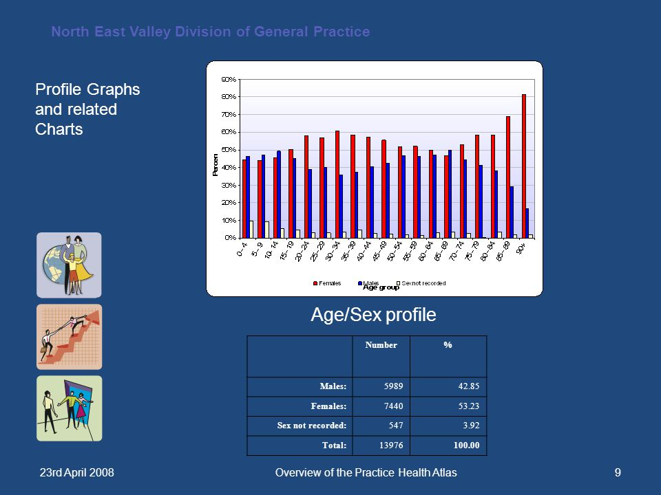North East Valley Division of General Practice 23rd April 2008Overview of the Practice Health Atlas9 Age/Sex profile Profile Graphs and related Charts Number% Males:598942.85 Females:744053.23 Sex not recorded:5473.92 Total:13976100.00