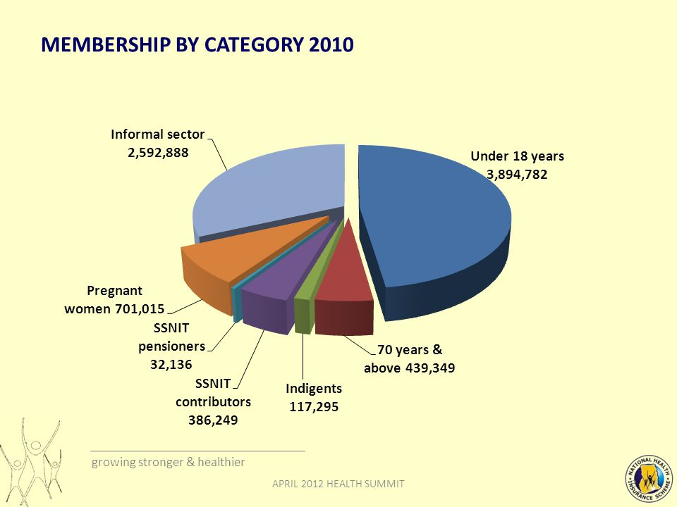 growing stronger & healthier MEMBERSHIP BY CATEGORY 2010 APRIL 2012 HEALTH SUMMIT3