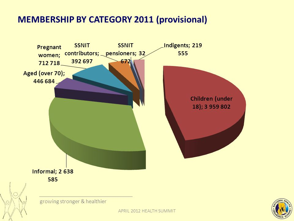 growing stronger & healthier MEMBERSHIP BY CATEGORY 2011 (provisional) APRIL 2012 HEALTH SUMMIT4