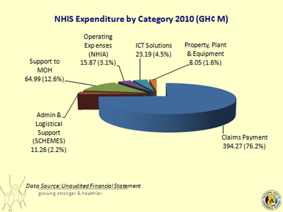TREND OF NHIS INCOME & EXPENDITURE 2007 –2011) 7APRIL 2012 HEALTH SUMMIT