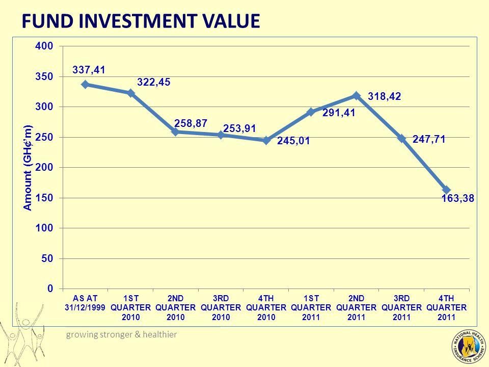 growing stronger & healthier INVESTMENT PORTFOLIO RETURNS Fisher s Formula: Real Rate of Return = [(1+Nominal Return)/(1+Average Inflation Rate)-1]