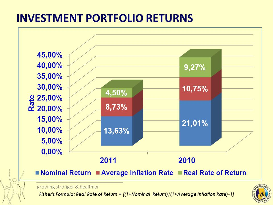growing stronger & healthier INVESTMENT PORTFOLIO RETURNS Fisher s Formula: Real Rate of Return = [(1+Nominal Return)/(1+Average Inflation Rate)-1]