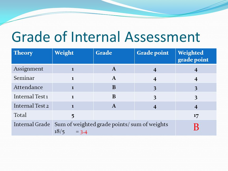 Grade of Internal Assessment TheoryWeightGradeGrade pointWeighted grade point Assignment1A44 Seminar1A44 Attendance1B33 Internal Test 11B33 Internal Test 21A44 Total517 Internal GradeSum of weighted grade points/ sum of weights 18/5 = 3.4 B