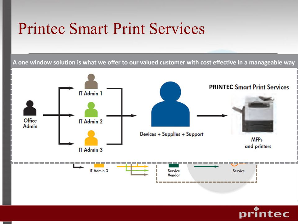 Traditional Printing Environments Printec Smart Print Services