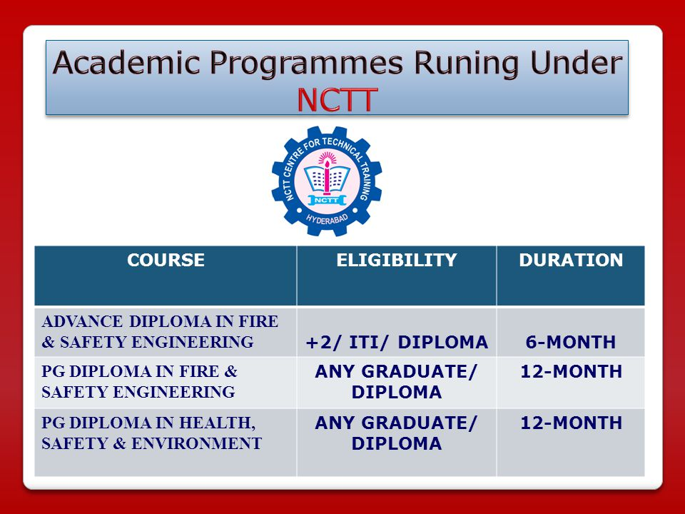 COURSEELIGIBILITYDURATION ADVANCE DIPLOMA IN FIRE & SAFETY ENGINEERING +2/ ITI/ DIPLOMA6-MONTH PG DIPLOMA IN FIRE & SAFETY ENGINEERING ANY GRADUATE/ DIPLOMA 12-MONTH PG DIPLOMA IN HEALTH, SAFETY & ENVIRONMENT ANY GRADUATE/ DIPLOMA 12-MONTH