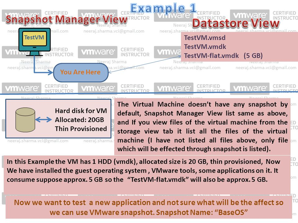 TestVM You Are Here TestVM.vmsd TestVM.vmdk TestVM-flat.vmdk (5 GB) Hard disk for VM Allocated: 20GB Thin Provisioned The Virtual Machine doesn't have any snapshot by default, Snapshot Manager View list same as above, and If you view files of the virtual machine from the storage view tab it list all the files of the virtual machine (I have not listed all files above, only file which will be effected through snapshot is listed).