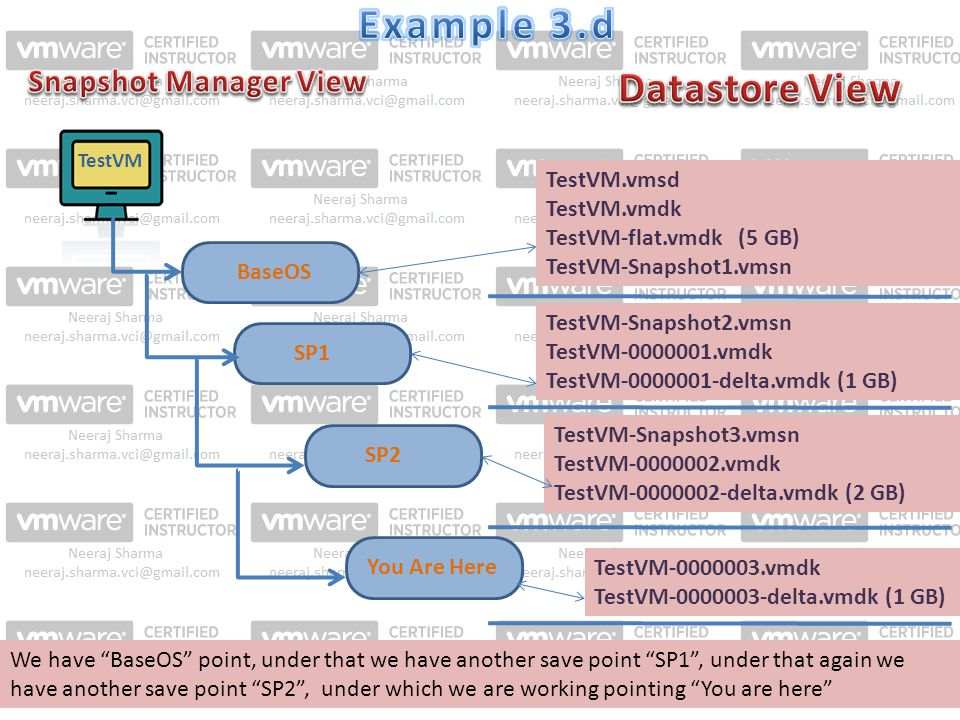 TestVM SP1 BaseOS SP2You Are Here We have BaseOS point, under that we have another save point SP1 , under that again we have another save point SP2 , under which we are working pointing You are here TestVM.vmsd TestVM.vmdk TestVM-flat.vmdk (5 GB) TestVM-Snapshot1.vmsn TestVM-Snapshot2.vmsn TestVM vmdk TestVM delta.vmdk (1 GB) TestVM-Snapshot3.vmsn TestVM vmdk TestVM delta.vmdk (2 GB) TestVM vmdk TestVM delta.vmdk (1 GB)