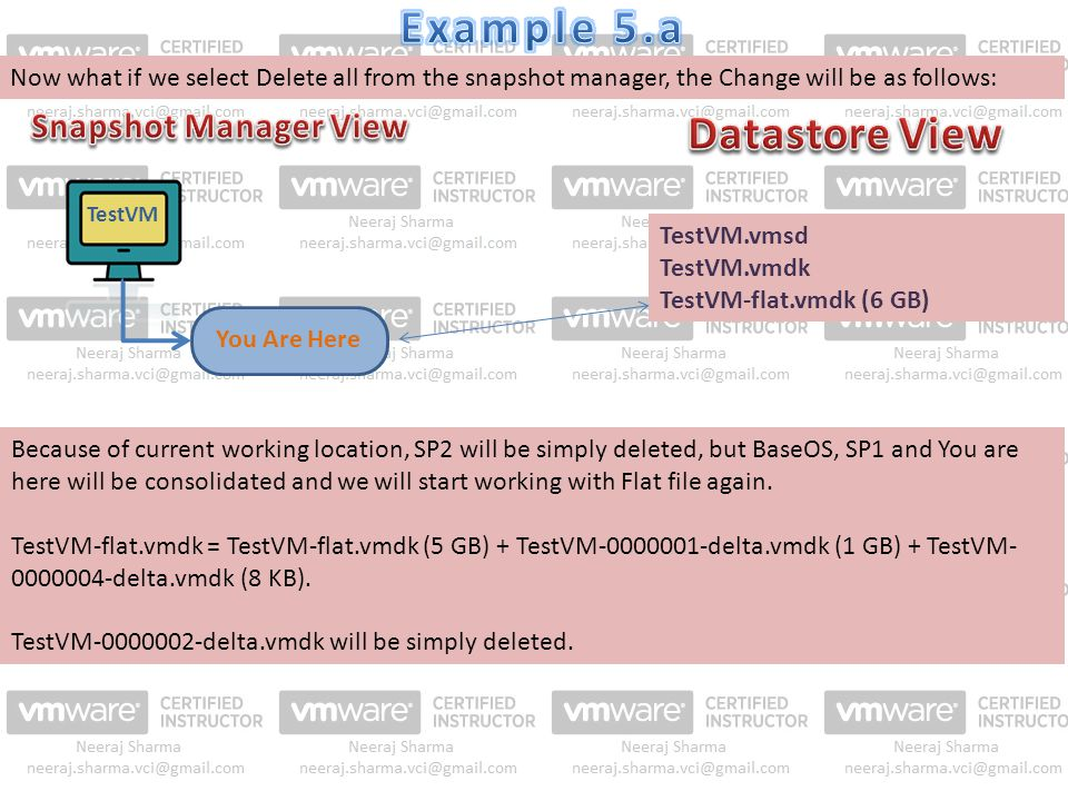 TestVM.vmsd TestVM.vmdk TestVM-flat.vmdk (6 GB) TestVM You Are Here Because of current working location, SP2 will be simply deleted, but BaseOS, SP1 a