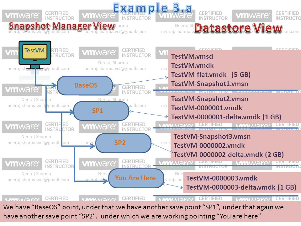 TestVM SP1 TestVM.vmsd TestVM.vmdk TestVM-flat.vmdk (5 GB) TestVM-Snapshot1.vmsn BaseOS TestVM-Snapshot2.vmsn TestVM-0000001.vmdk TestVM-0000001-delta.vmdk (1 GB) SP2 TestVM-Snapshot3.vmsn TestVM-0000002.vmdk TestVM-0000002-delta.vmdk (2 GB) You Are Here TestVM-0000003.vmdk TestVM-0000003-delta.vmdk (1 GB) We have BaseOS point, under that we have another save point SP1 , under that again we have another save point SP2 , under which we are working pointing You are here