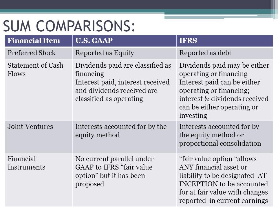 SUM COMPARISONS: Financial ItemU.S.