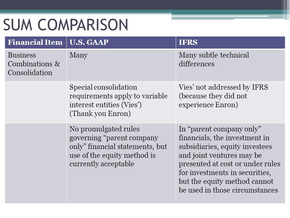 SUM COMPARISON Financial ItemU.S.