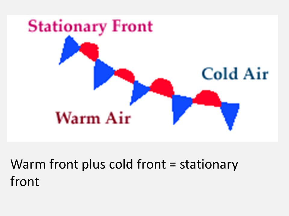 Warm front plus cold front = stationary front