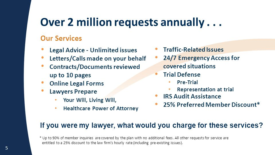 5 If you were my lawyer, what would you charge for these services? * Up to 90% of member inquiries are covered by the plan with no additional fees. Al