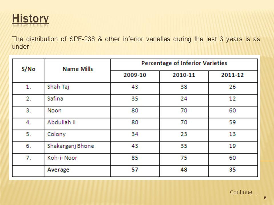 The distribution of SPF-238 & other inferior varieties during the last 3 years is as under: 6 Continue…..