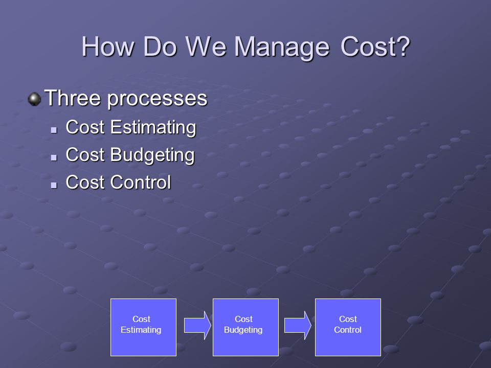 How Do We Manage Cost? Three processes Cost Estimating Cost Estimating Cost Budgeting Cost Budgeting Cost Control Cost Control Cost Estimating Cost Bu