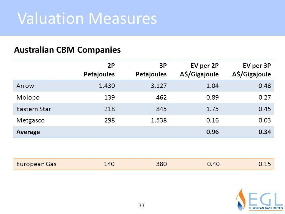 Valuation Measures 33 Australian CBM Companies 2P Petajoules 3P Petajoules EV per 2P A$/Gigajoule EV per 3P A$/Gigajoule Arrow1,4303,1271.040.48 Molopo1394620.890.27 Eastern Star2188451.750.45 Metgasco2981,5380.160.03 Average0.960.34 European Gas1403800.400.15