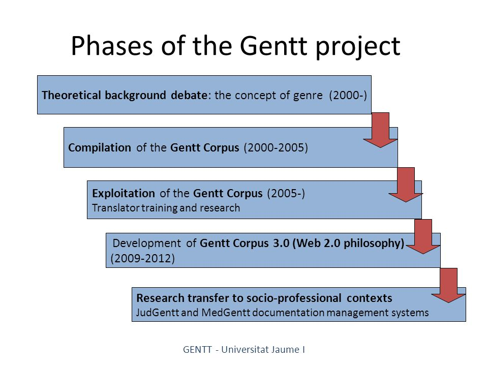 Phases of the Gentt project Exploitation of the Gentt Corpus (2005-) Translator training and research Compilation of the Gentt Corpus (2000-2005) Theoretical background debate: the concept of genre (2000-) Development of Gentt Corpus 3.0 (Web 2.0 philosophy) (2009-2012) Research transfer to socio-professional contexts JudGentt and MedGentt documentation management systems