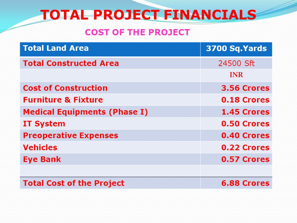 COST OF EYE BANK PROJECT The Total cost of the Project is shown below(Amount in Rs Lakhs) Cost of Construction of 600 Sq Feet @ 1000 /Sq ft 6.00 Cost of Equipments35.00 Ambulance10.00 Project Implementation Cost @10% of the above5.10 Total Cost56.10 FUNDING PROPOSAL In view of the fact that the Hospital is located in Vizianagaram and tissus can be used within 4 days only, the beneficiary patients will be from Vizianagaram only.