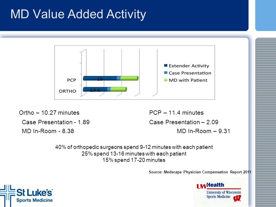 MD Value Added Activity Ortho – 10.27 minutesPCP – 11.4 minutes Case Presentation - 1.89Case Presentation – 2.09 MD In-Room - 8.38MD In-Room – 9.31 40