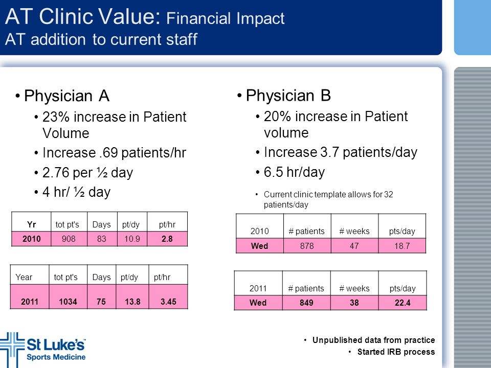 AT Clinic Value: Financial Impact AT addition to current staff Physician A 23% increase in Patient Volume Increase.69 patients/hr 2.76 per ½ day 4 hr/