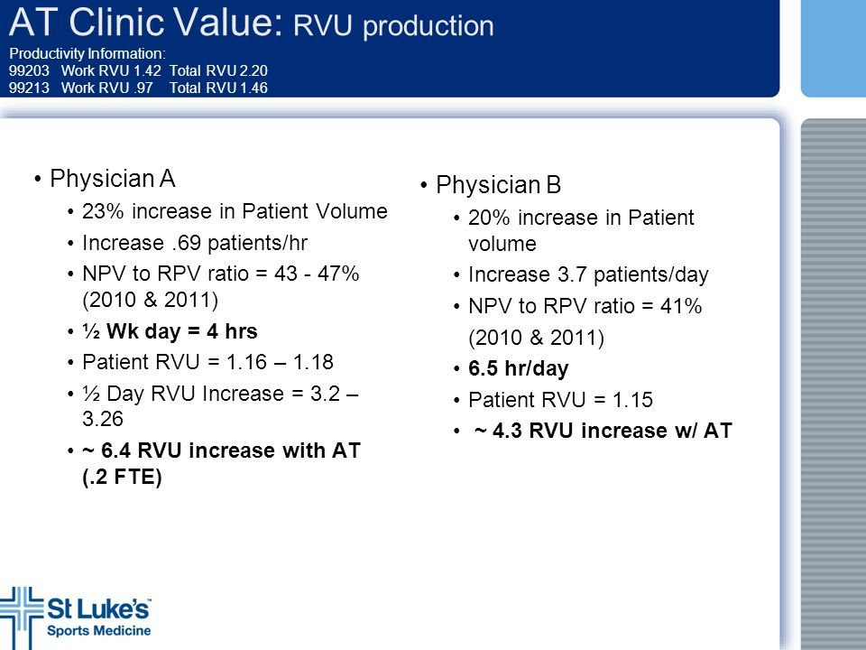 AT Clinic Value: RVU production Productivity Information: 99203 Work RVU 1.42 Total RVU 2.20 99213 Work RVU.97 Total RVU 1.46 Physician A 23% increase