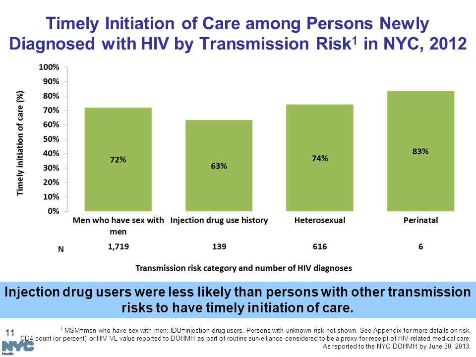 11 Timely Initiation of Care among Persons Newly Diagnosed with HIV by Transmission Risk 1 in NYC, 2012 Injection drug users were less likely than persons with other transmission risks to have timely initiation of care.