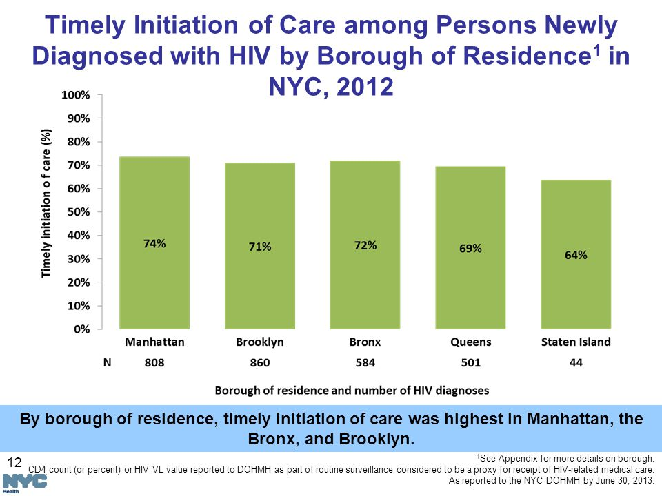 12 Timely Initiation of Care among Persons Newly Diagnosed with HIV by Borough of Residence 1 in NYC, See Appendix for more details on borough.