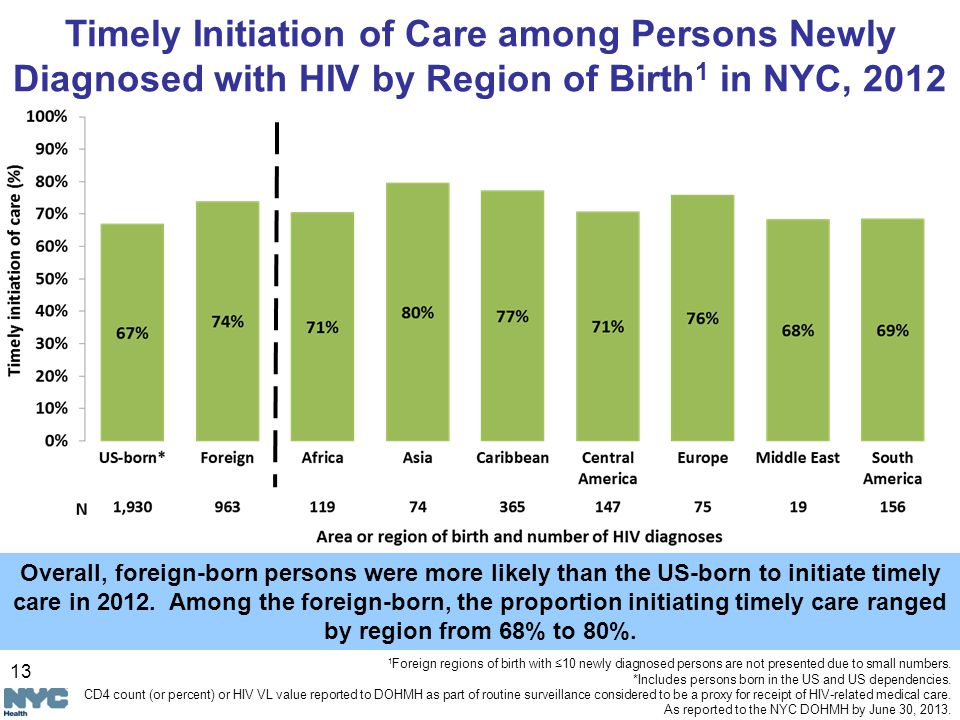 13 Overall, foreign-born persons were more likely than the US-born to initiate timely care in 2012.