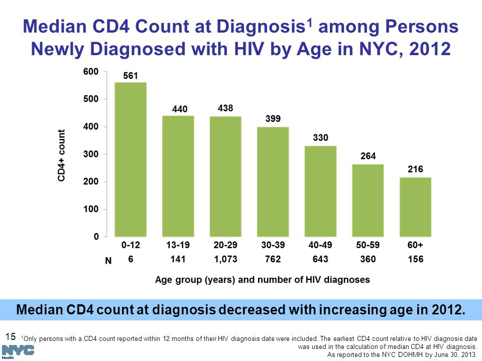 15 Median CD4 Count at Diagnosis 1 among Persons Newly Diagnosed with HIV by Age in NYC, 2012 Median CD4 count at diagnosis decreased with increasing age in 2012.