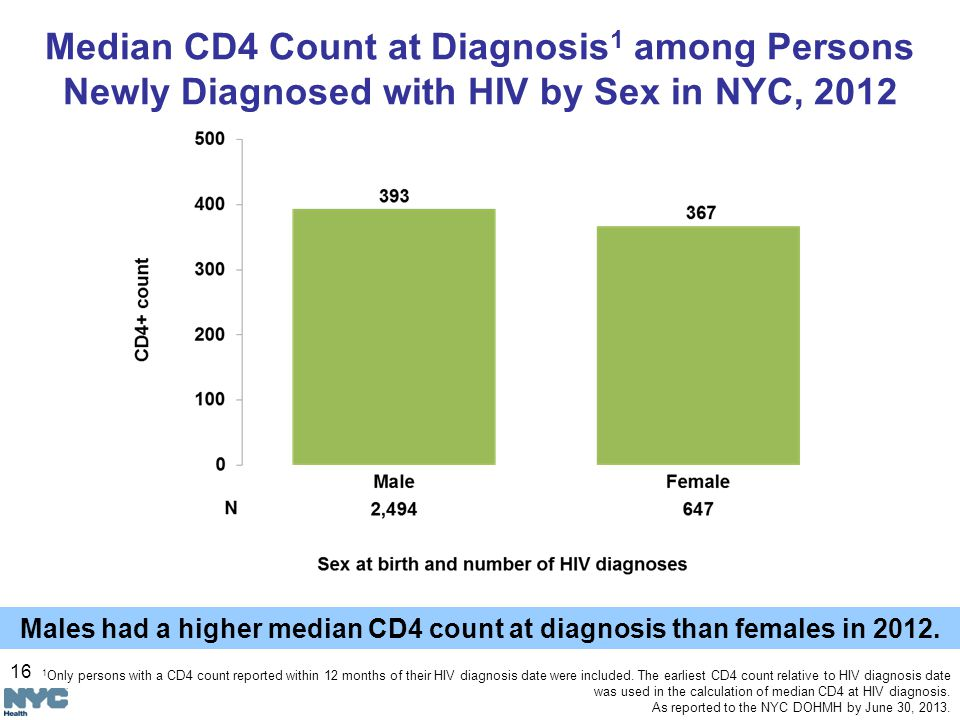 16 Median CD4 Count at Diagnosis 1 among Persons Newly Diagnosed with HIV by Sex in NYC, 2012 Males had a higher median CD4 count at diagnosis than females in 2012.