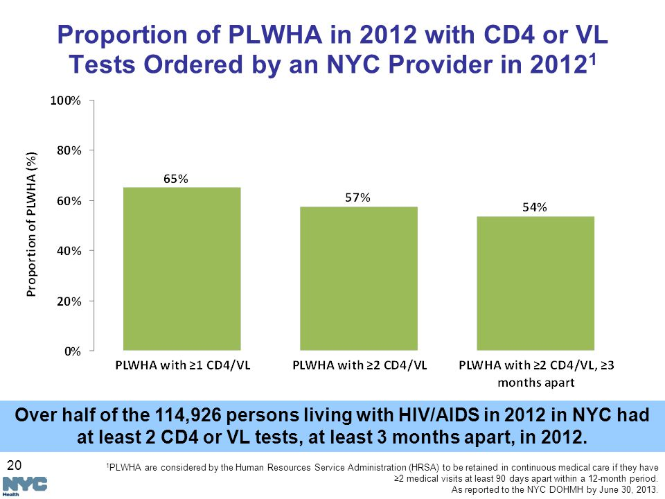 20 Proportion of PLWHA in 2012 with CD4 or VL Tests Ordered by an NYC Provider in Over half of the 114,926 persons living with HIV/AIDS in 2012 in NYC had at least 2 CD4 or VL tests, at least 3 months apart, in 2012.