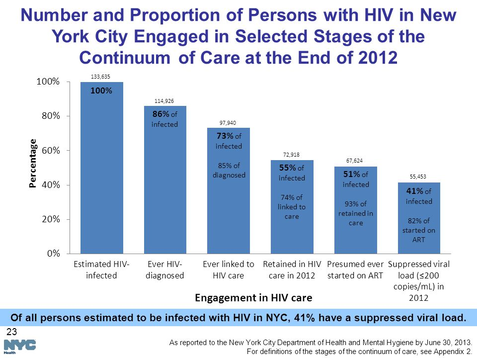 133, ,926 97,940 72,918 67,624 55,453 Number and Proportion of Persons with HIV in New York City Engaged in Selected Stages of the Continuum of Care at the End of 2012 As reported to the New York City Department of Health and Mental Hygiene by June 30, 2013.