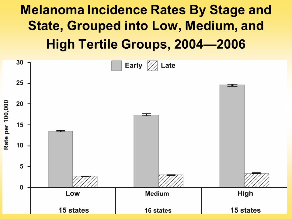Melanoma Incidence Rates By Stage and State, Grouped into Low, Medium, and High Tertile Groups, 2004—2006