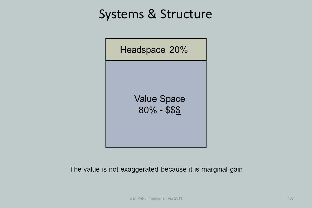 © Dr Kelvyn Youngman, Apr 2014103 Systems & Structure The value is not exaggerated because it is marginal gain Value Space 80% - $$$ Headspace 20%
