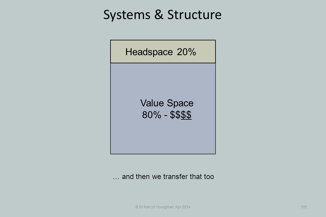 © Dr Kelvyn Youngman, Apr 2014105 Systems & Structure … and then we transfer that too Value Space 80% - $$$$ Headspace 20%