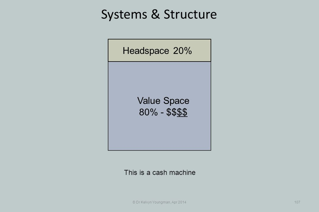 © Dr Kelvyn Youngman, Apr 2014107 Systems & Structure This is a cash machine Value Space 80% - $$$$ Headspace 20%