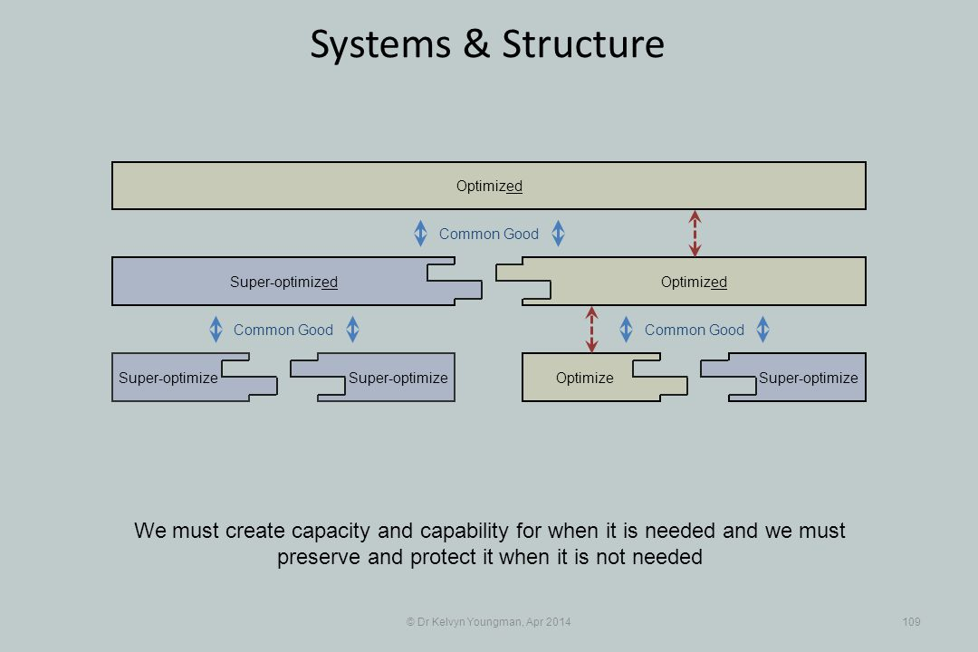 © Dr Kelvyn Youngman, Apr 2014109 Systems & Structure Super-optimize Super-optimized OptimizeSuper-optimize Optimized Common Good We must create capacity and capability for when it is needed and we must preserve and protect it when it is not needed