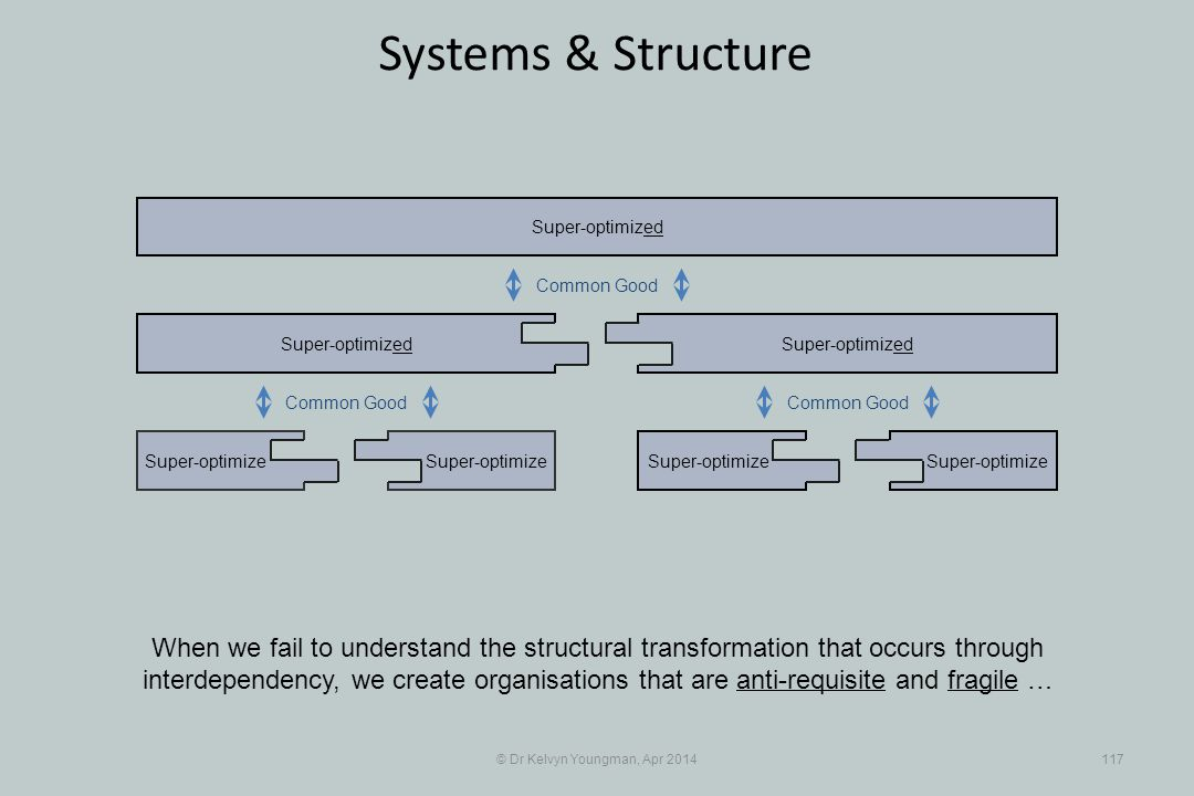 © Dr Kelvyn Youngman, Apr 2014117 Systems & Structure Super-optimize Super-optimized Super-optimize Super-optimized When we fail to understand the structural transformation that occurs through interdependency, we create organisations that are anti-requisite and fragile … Common Good
