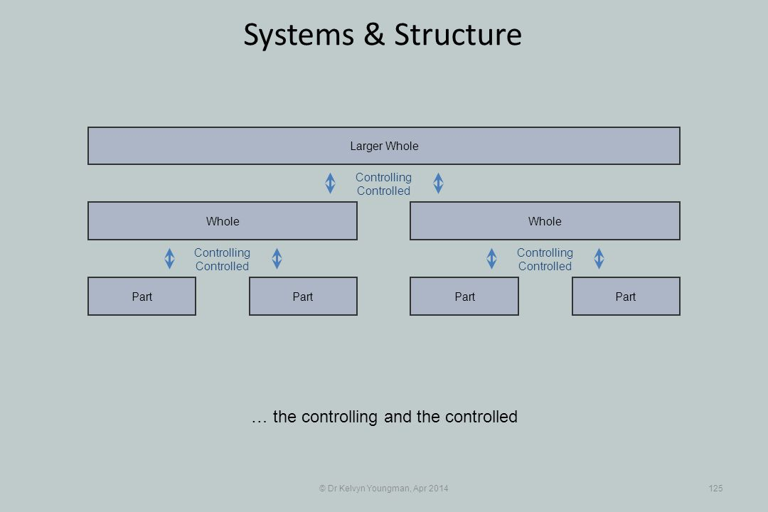 © Dr Kelvyn Youngman, Apr 2014125 Systems & Structure … the controlling and the controlled Part Whole Part Whole Larger Whole Controlling Controlled Controlling Controlled Controlling Controlled