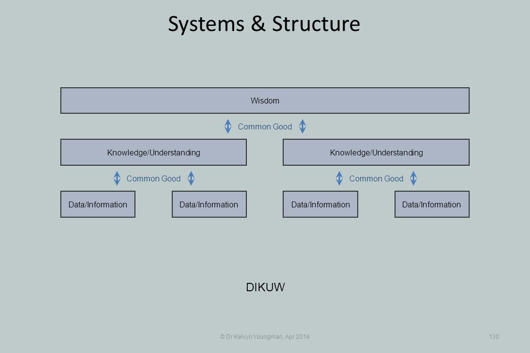 © Dr Kelvyn Youngman, Apr 2014130 Systems & Structure DIKUW Data/Information Knowledge/Understanding Data/Information Knowledge/Understanding Wisdom Common Good