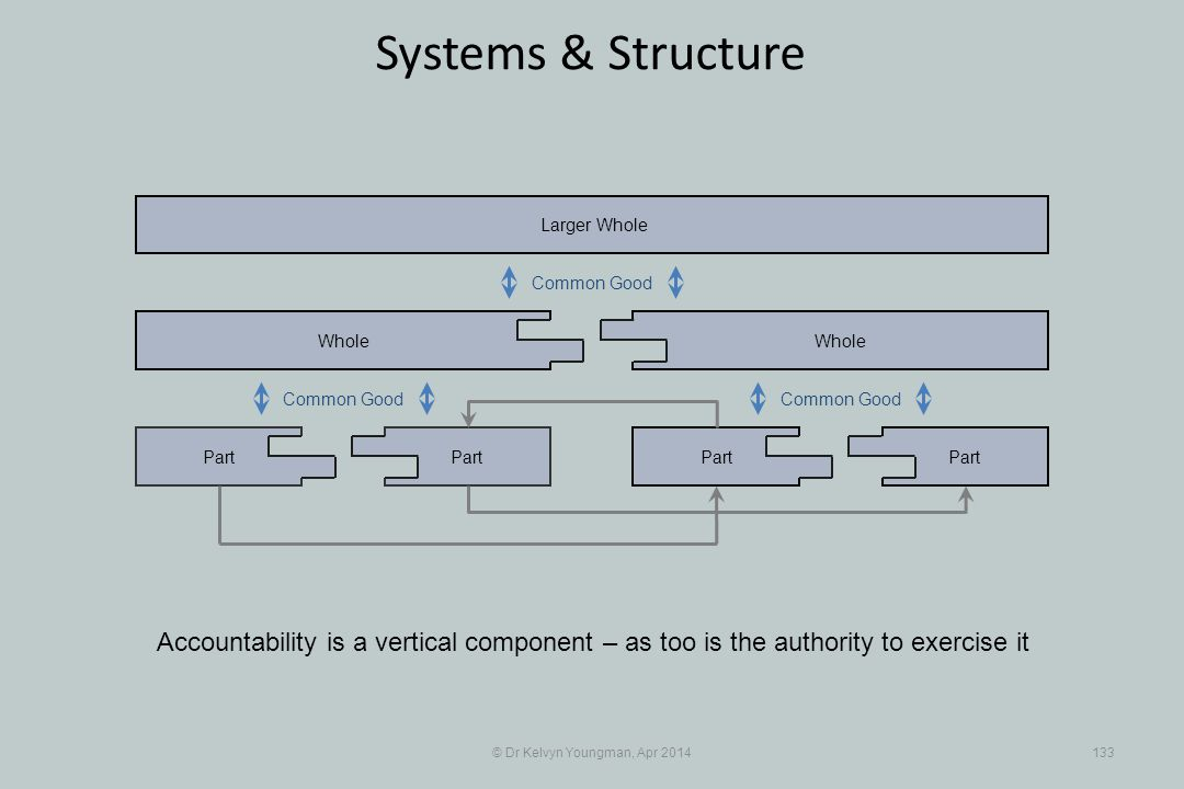 © Dr Kelvyn Youngman, Apr 2014133 Systems & Structure Accountability is a vertical component – as too is the authority to exercise it Part Whole Part Whole Larger Whole Common Good