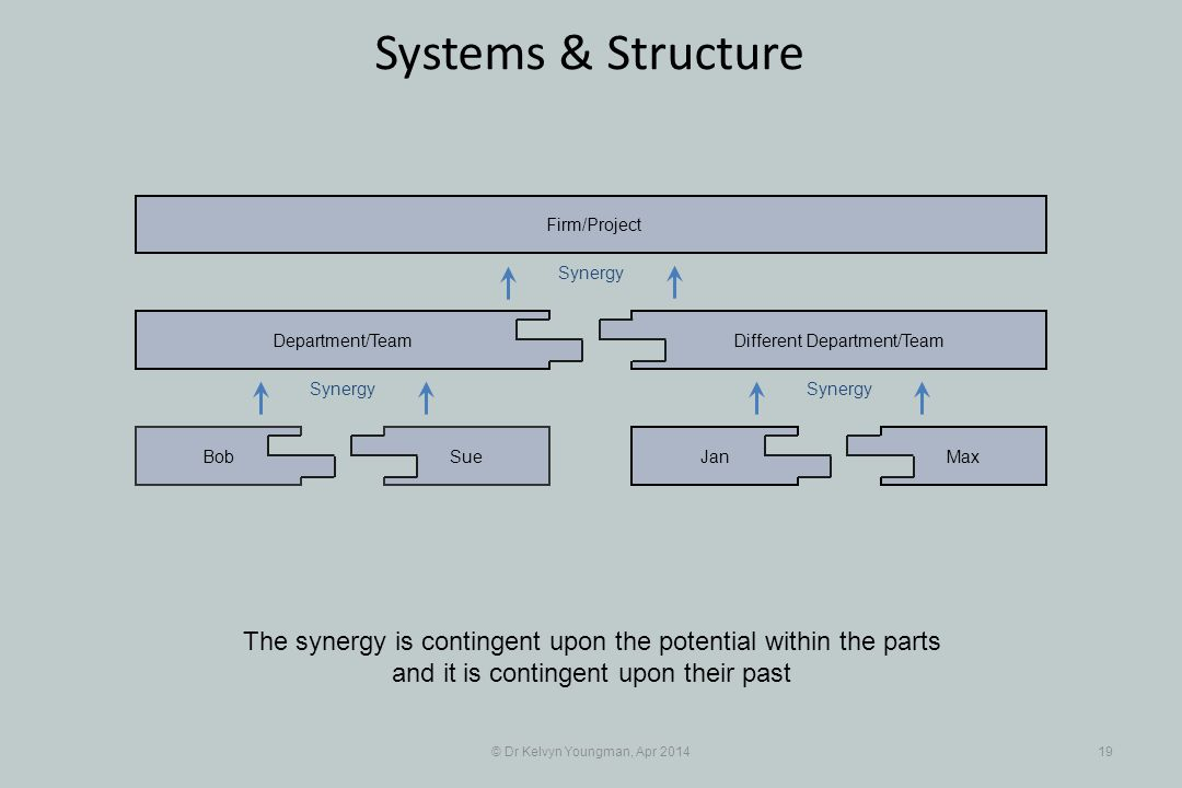 © Dr Kelvyn Youngman, Apr 201419 Systems & Structure The synergy is contingent upon the potential within the parts and it is contingent upon their past SueBob Department/Team JanMax Different Department/Team Firm/Project Synergy