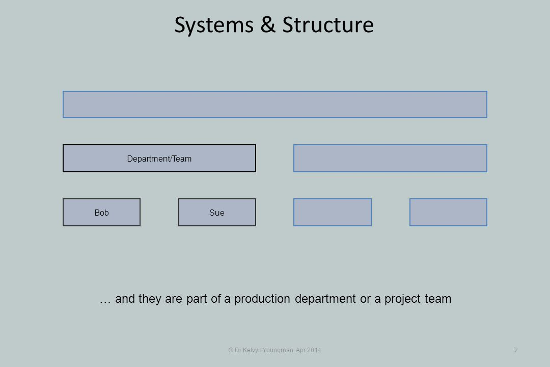 © Dr Kelvyn Youngman, Apr 201413 Systems & Structure … and as you may have guessed, arising from a different production department or a different project team SueBob Department/Team JanMax Different Department/Team Synergy