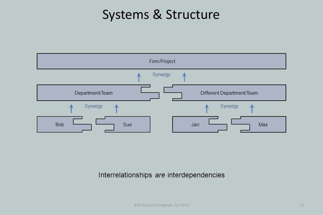 © Dr Kelvyn Youngman, Apr 201421 Systems & Structure SueBob Department/Team JanMax Different Department/Team Firm/Project Synergy Interrelationships are interdependencies