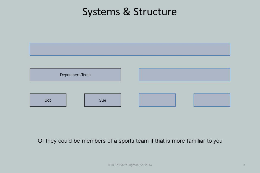 © Dr Kelvyn Youngman, Apr 20143 Systems & Structure Or they could be members of a sports team if that is more familiar to you SueBob Department/Team