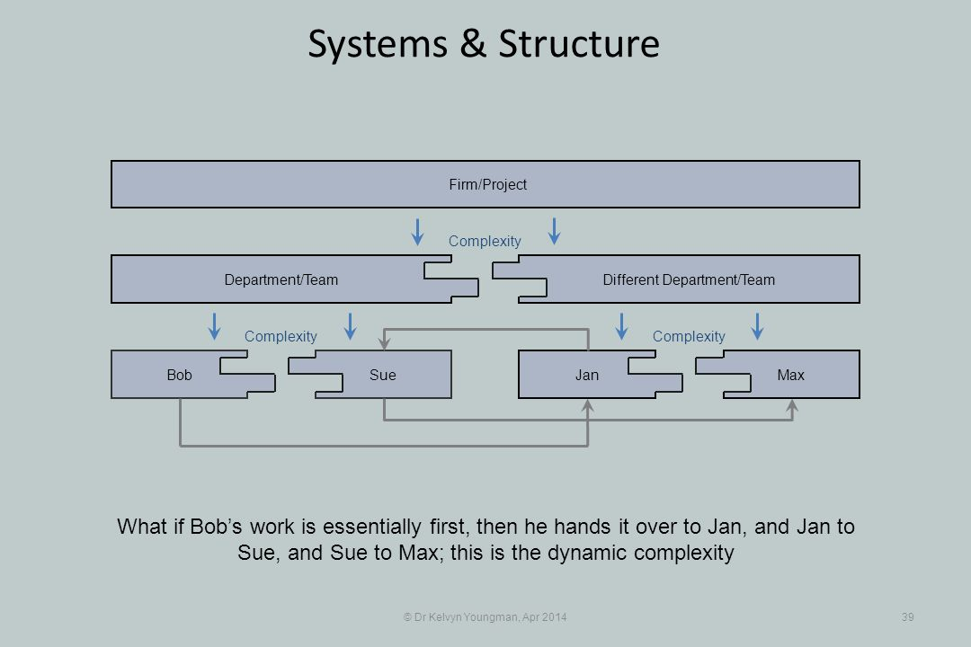 © Dr Kelvyn Youngman, Apr 201439 Systems & Structure What if Bob's work is essentially first, then he hands it over to Jan, and Jan to Sue, and Sue to Max; this is the dynamic complexity SueBob Department/Team JanMax Different Department/Team Firm/Project Complexity