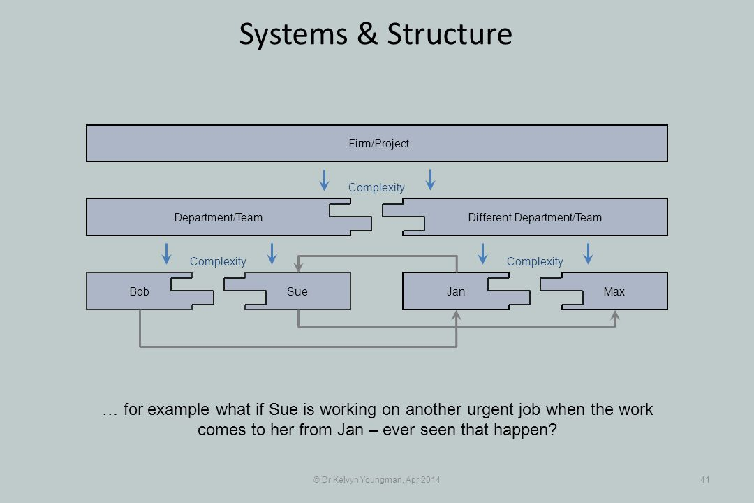 © Dr Kelvyn Youngman, Apr 201441 Systems & Structure … for example what if Sue is working on another urgent job when the work comes to her from Jan – ever seen that happen.