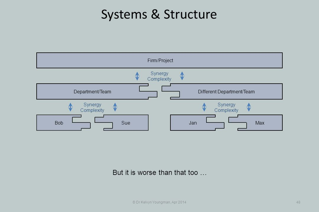 © Dr Kelvyn Youngman, Apr 201448 Systems & Structure But it is worse than that too … SueBob Department/Team JanMax Different Department/Team Firm/Project Synergy Complexity Synergy Complexity Synergy Complexity