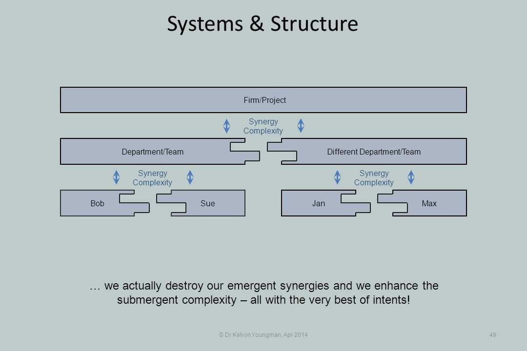 © Dr Kelvyn Youngman, Apr 201449 Systems & Structure … we actually destroy our emergent synergies and we enhance the submergent complexity – all with the very best of intents.